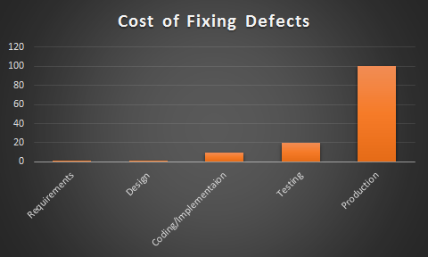 cost_of_defect_fixing