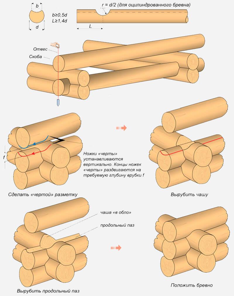 возведение сруба
