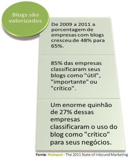 blogs valor internet marketing atração inbound