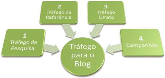 origenstrafego blogs