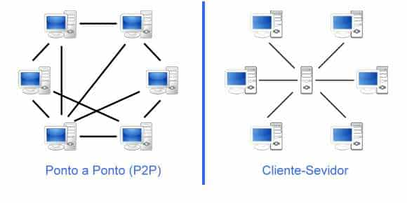 arquitetura-topologia-cliente-servidor-ponto-ponto