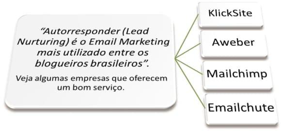 lead nurturing autorresponde email marketing