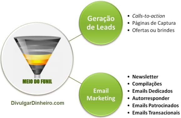 geração leads email marketing lista
