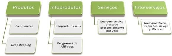 produtos-infoprodutos-servicos-infoservicos