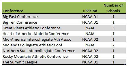 Nebraska athletic conferences