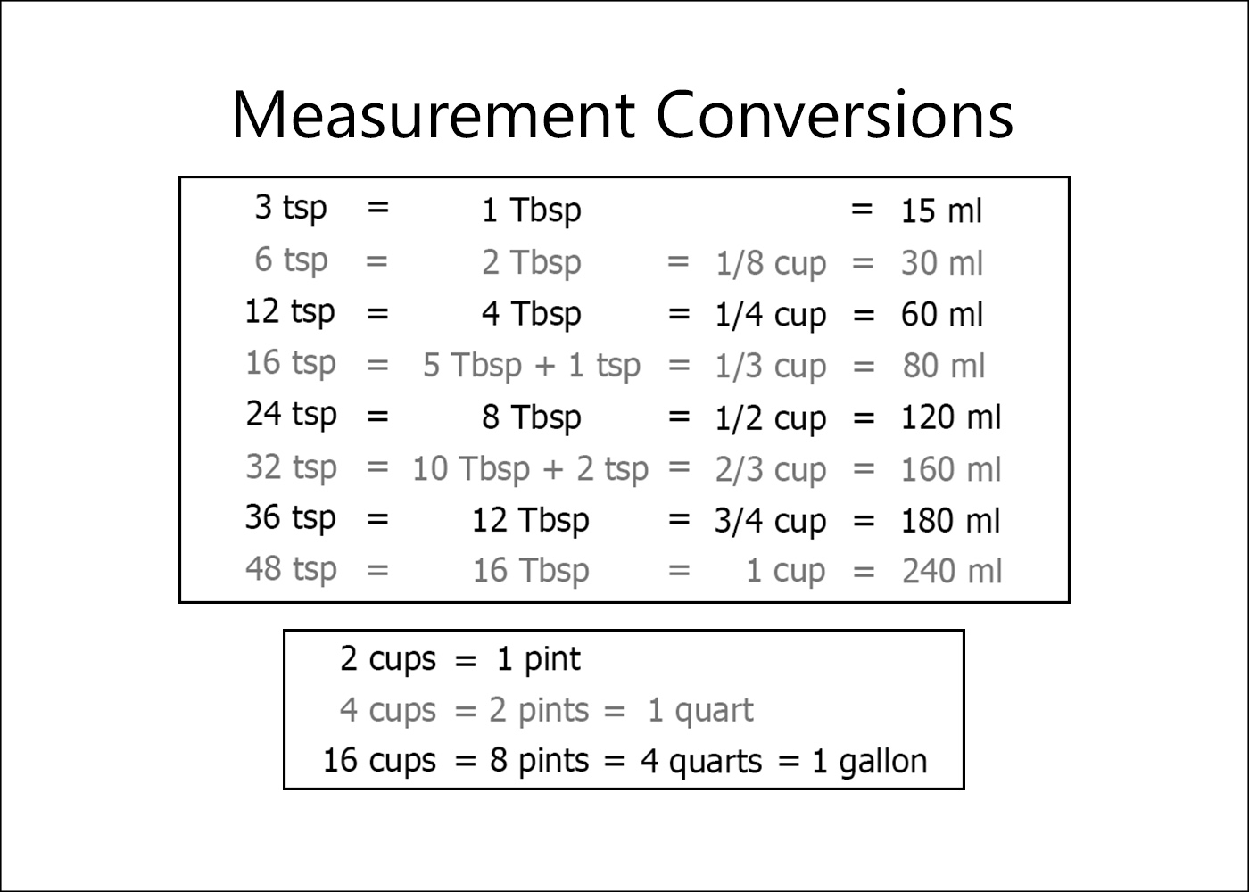 Wild image throughout measurement conversion chart printable