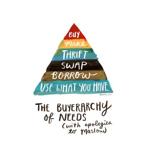 buyerarchy of needs