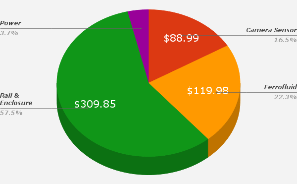 BudgetChart