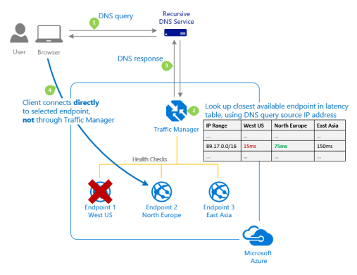 Azure Traffic Manager 'Performance' traffic-routing method