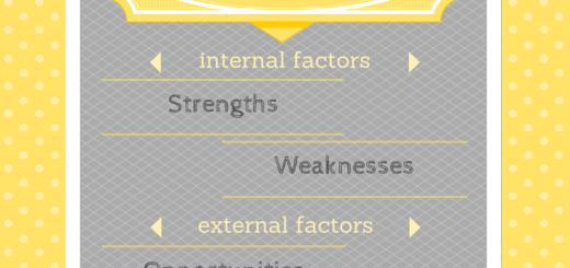 SWOT Analysis for microbusiness.