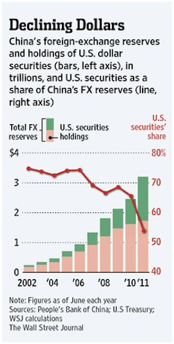 Forex reserves of china