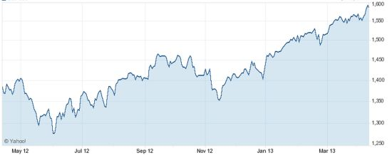S&P 500 2013