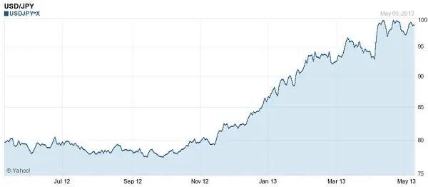 Dollar yen may 2013