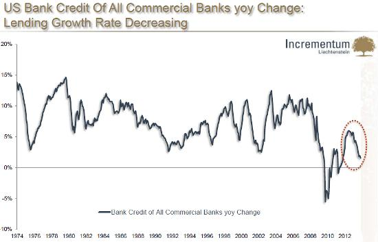 US bank lending 2013