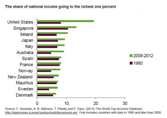 Wealth disparity 2014