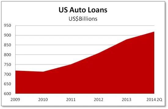 Auto loans 2014