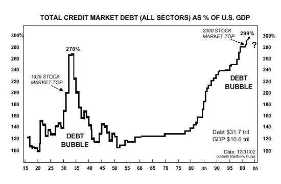 Debt during depression