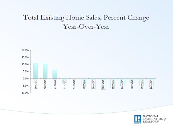 Home sales year over year