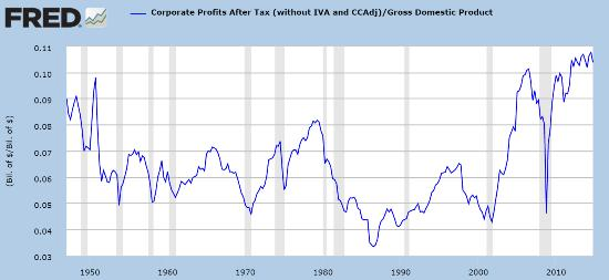 Corporate profits percent GDP