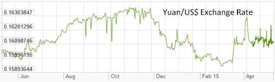 Yuan dollar 2015