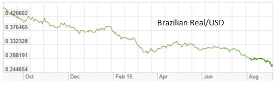 Brazil real Aug 2015