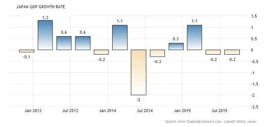 Japan GDP Nov 2015