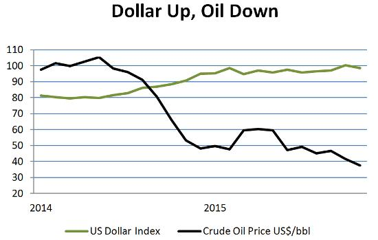 Dollar and oil Dec 15