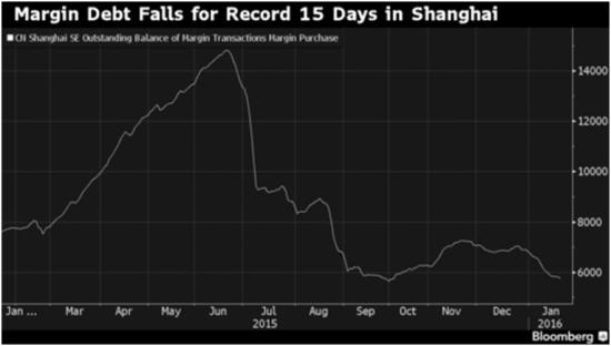 China margin debt Jan 16