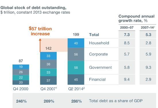 Global debt McKinsey