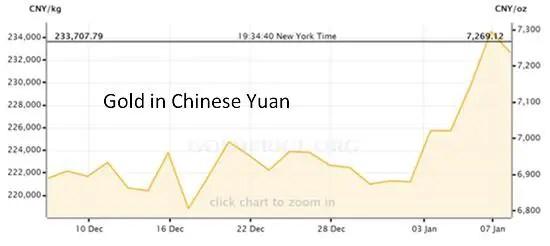 Gold in yuan Jan 16
