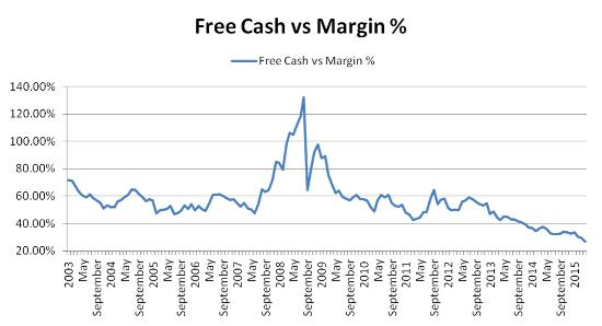 Margin debt vs free cash Jan 16