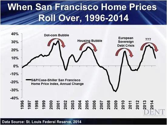 San Fran homem prices Feb 16
