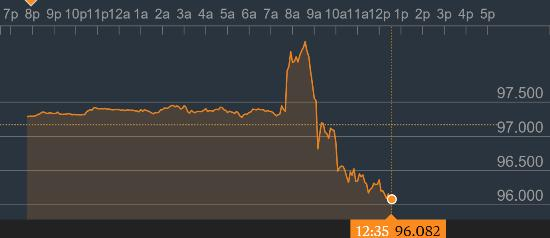 Dollar index post Draghi March 16