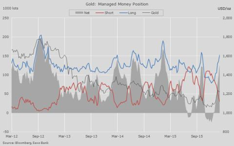 Gold COTs March 16