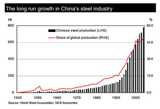 China steel produciton