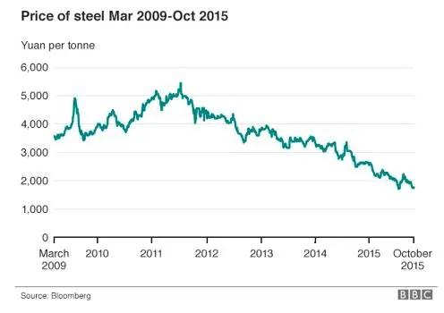 Steel price