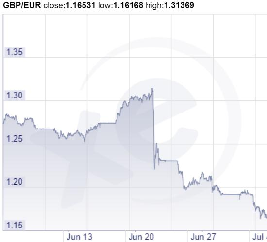 Pound versus euro July 16