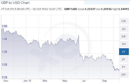pound-usd-oct-16