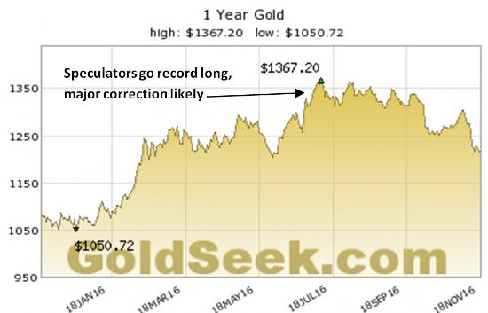 gold-price-nov-16-2