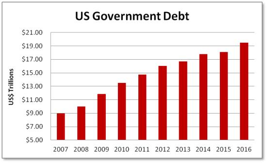 us-debt-dec-16