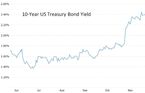 10-year-treasury-yield-dec-16
