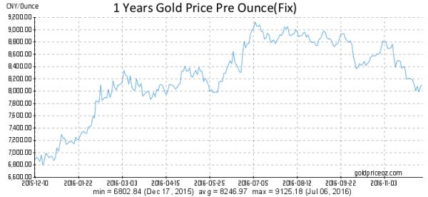 gold-in-yuan-dec-16
