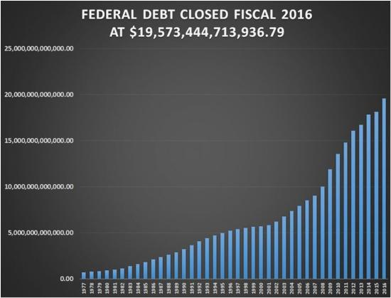 A világ adóssága új csúcsot ért el! Ez 217 billió dollár, azaz 325% a világ GDP-jének
