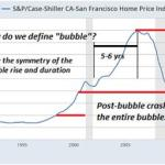 The Housing Bubble Is Back