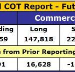 COT Report Gets Even More Favorable For Gold And Silver