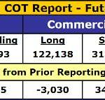 Lightening-Fast COT Reversal: Now Fairly Bearish For Gold And Silver