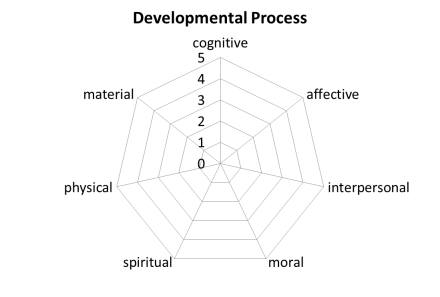 Developmental Process