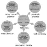 ICT Skills