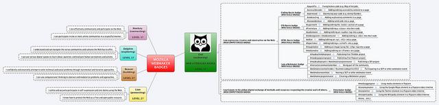 Webmaker badges mindmap
