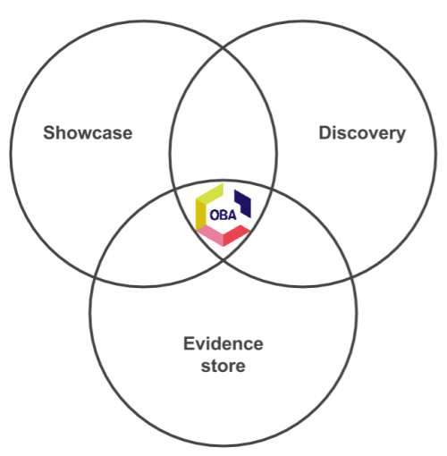 OBA venn diagram